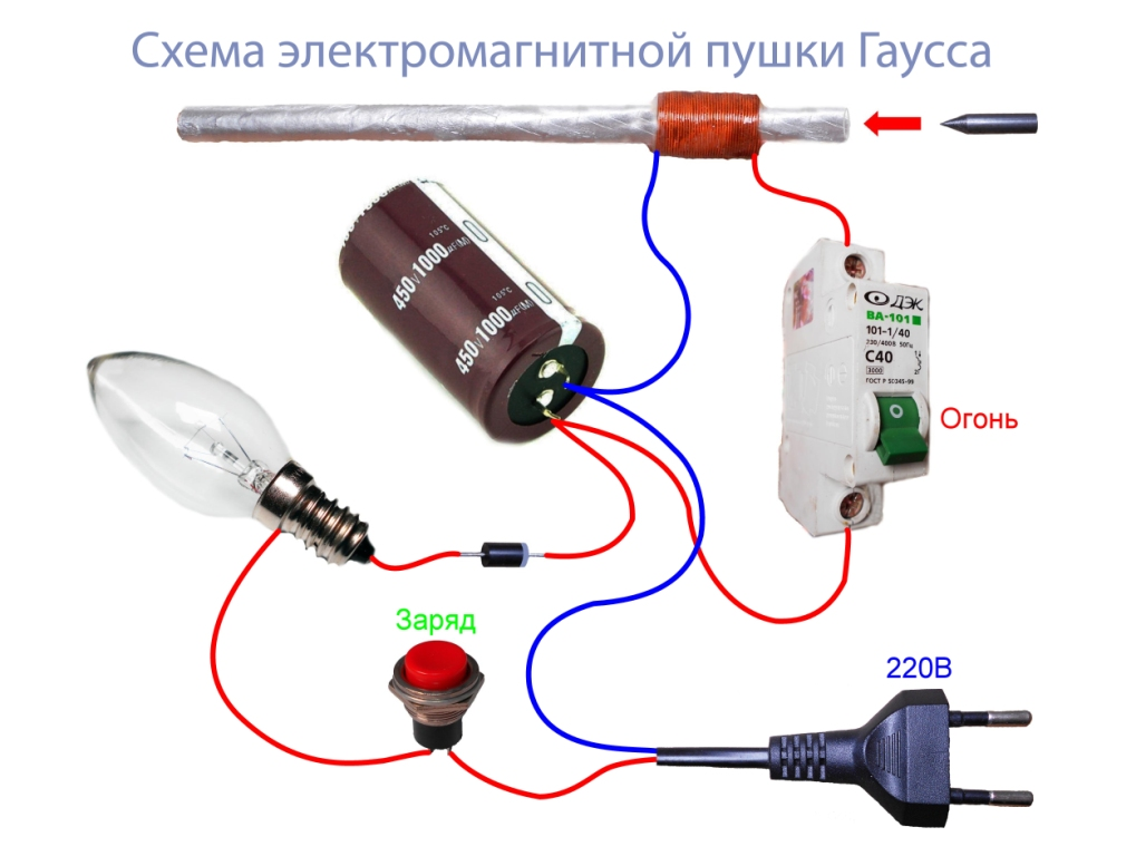 Схема электромагнитной пушки Гаусса