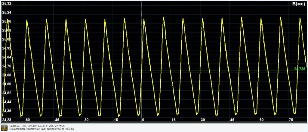 Осциллограмма трансформаторного лабораторного блока питания. Напряжение на выходе 25 вольт.